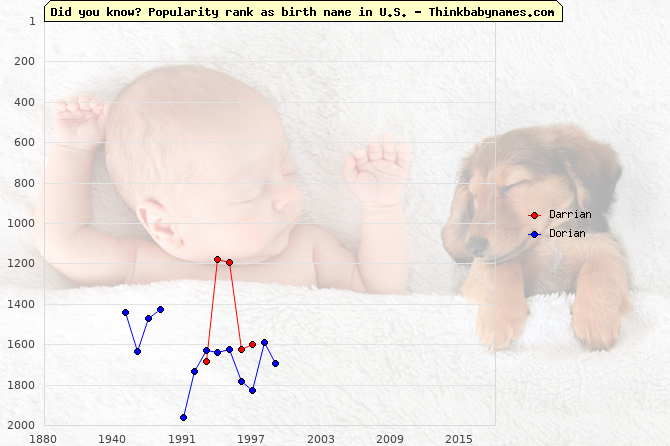Top 2000 baby names ranking of Darrian, Dorian in U.S.