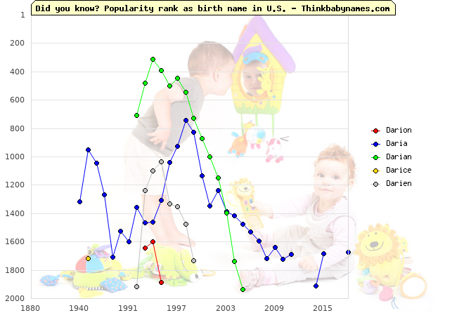 Top 2000 baby names ranking of Darion, Daria, Darian, Darice, Darien in U.S.
