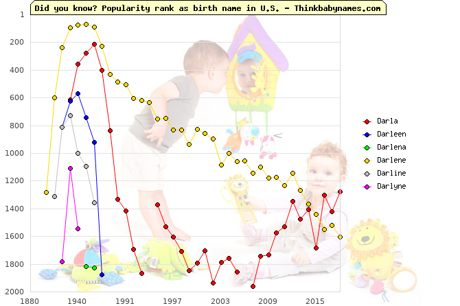 Top 2000 baby names ranking of Darla, Darleen, Darlena, Darlene, Darline, Darlyne in U.S.