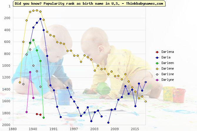 Top 2000 baby names ranking of Darlena, Darla, Darleen, Darlene, Darline, Darlyne in U.S.