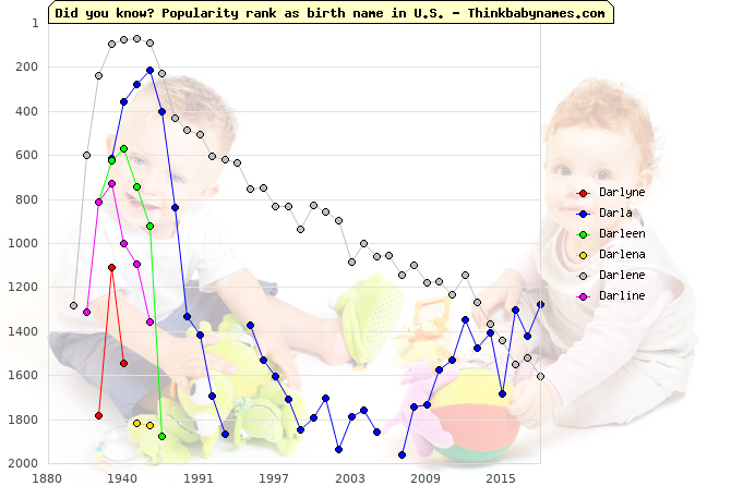 Top 2000 baby names ranking of Darlyne, Darla, Darleen, Darlena, Darlene, Darline in U.S.