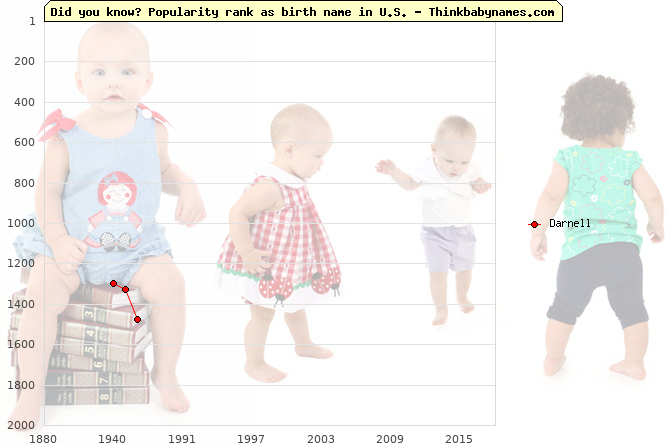 Top 2000 baby names ranking of Darnell in U.S.