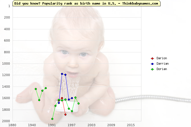 Top 2000 baby names ranking of Darion, Darrian, Dorian in U.S.