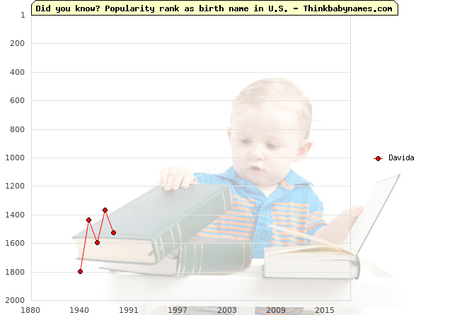 Top 2000 baby names ranking of Davida name in U.S.
