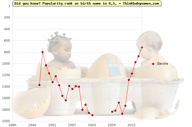 Top 1000 baby names ranking of Davina name in U.S.