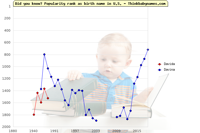 Top 2000 baby names ranking of Davida, Davina in U.S.