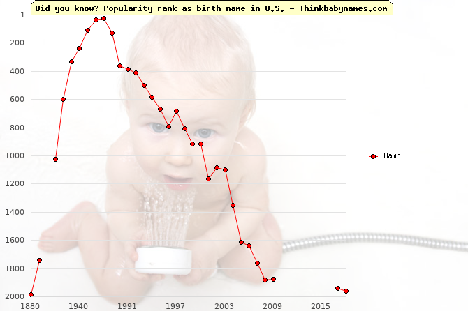 Top 1000 baby names ranking of Dawn in U.S.