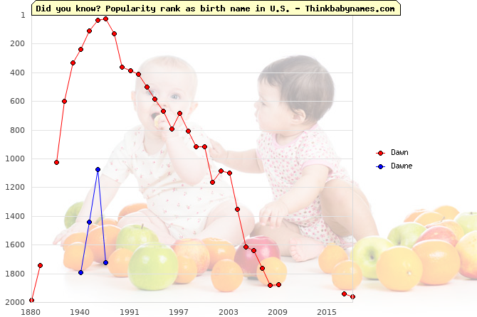 Top 2000 baby names ranking of Dawn, Dawne in U.S.
