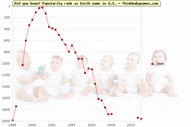 Top 2000 baby names ranking of Dawn in U.S.