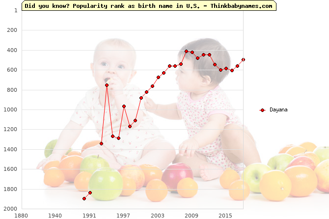 Top 1000 baby names ranking of Dayana name in U.S.