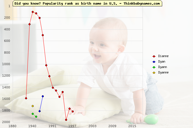 Top 2000 baby names ranking of Dianne, Dyan, Dyann, Dyanne in U.S.