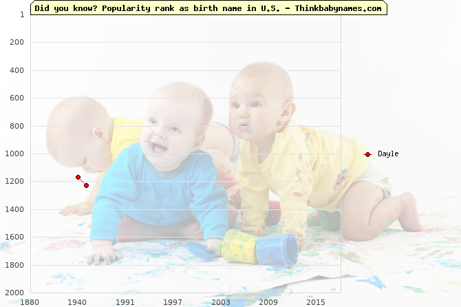 Top 2000 baby names ranking of Dayle name in U.S.