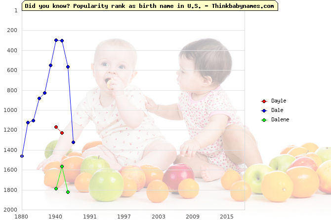Top 2000 baby names ranking of Dayle, Dale, Dalene in U.S.