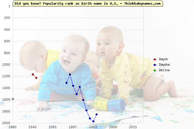 Top 2000 baby names ranking of D- names: Dayle, Daysha, Delina