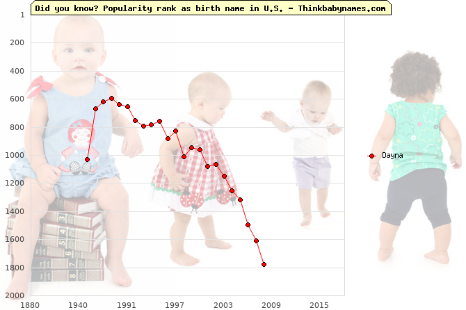 Top 2000 baby names ranking of Dayna name in U.S.