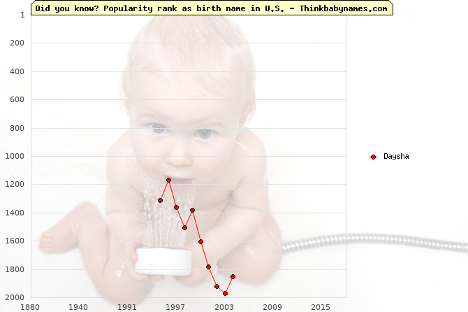 Top 2000 baby names ranking of Daysha name in U.S.