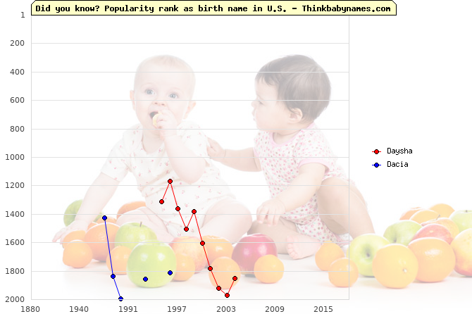 Top 2000 baby names ranking of Daysha, Dacia in U.S.