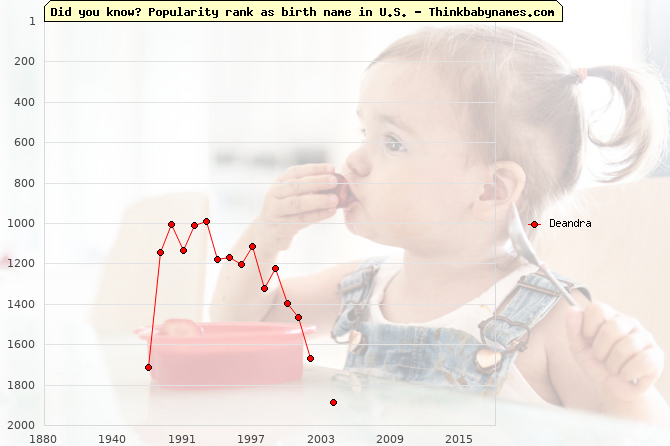 Top 1000 baby names ranking of Deandra in U.S.