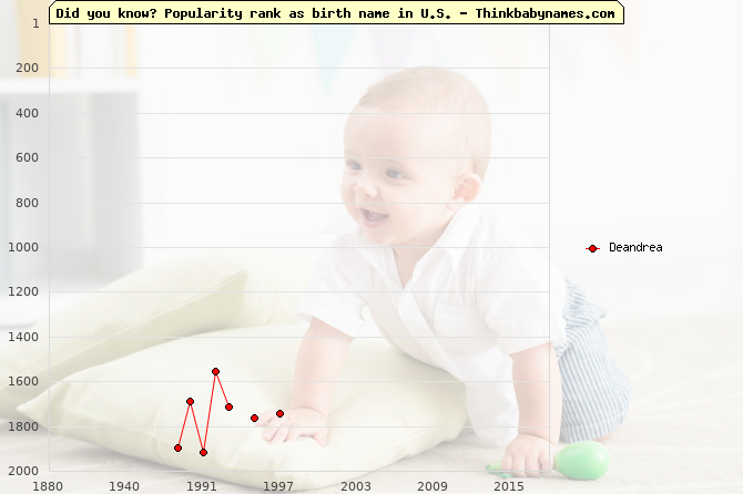 Top 2000 baby names ranking of Deandrea name in U.S.