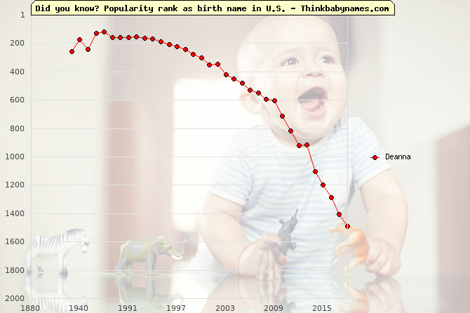 Top 2000 baby names ranking of Deanna name in U.S.