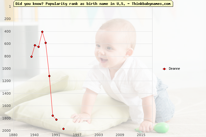 Top 1000 baby names ranking of Deanne name in U.S.