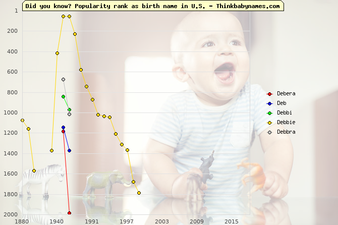 Top 2000 baby names ranking of Debera, Deb, Debbi, Debbie, Debbra in U.S.