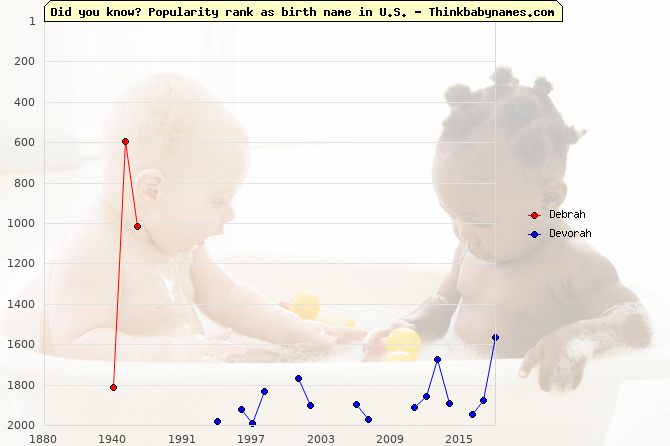 Top 2000 baby names ranking of Debrah, Devorah in U.S.