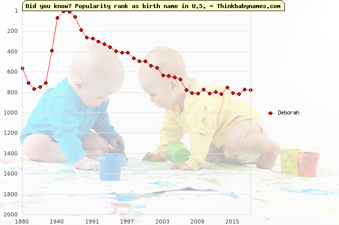 Top 2000 baby names ranking of Deborah name in U.S.