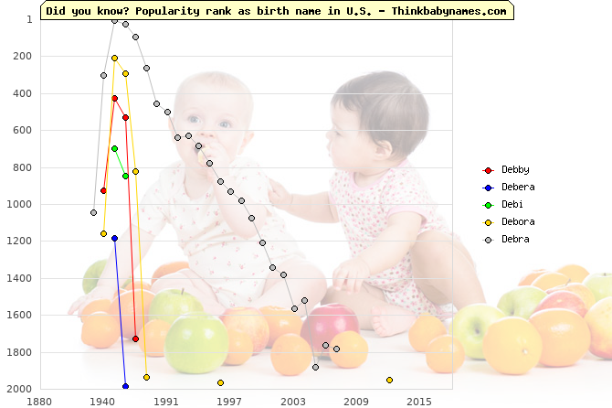 Top 2000 baby names ranking of Debby, Debera, Debi, Debora, Debra in U.S.