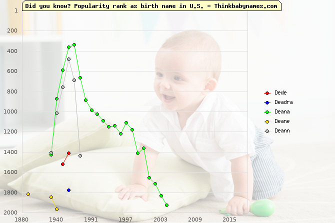 Top 2000 baby names ranking of Dede, Deadra, Deana, Deane, Deann in U.S.