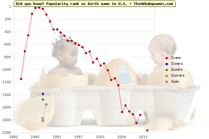 Top 2000 baby names ranking of Diane, Diedra, Diedre, Dierdre, Dyan in U.S.