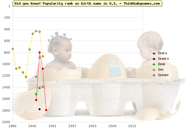 Top 2000 baby names ranking of Dedra, Deadra, Dede, Dee, Deedee in U.S.