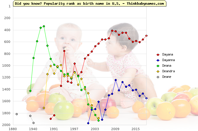 Top 2000 baby names ranking of Dayana, Dayanna, Deana, Deandra, Deane in U.S.