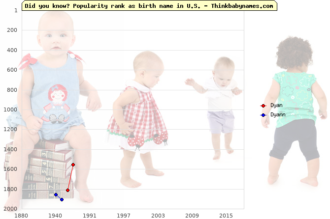 Top 2000 baby names ranking of Dyan, Dyann in U.S.