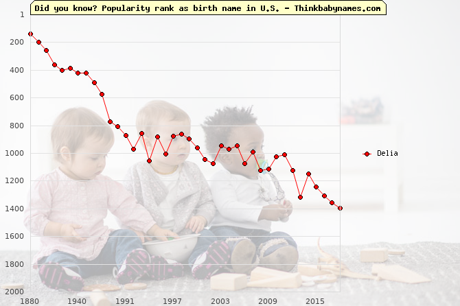 Top 2000 baby names ranking of Delia in U.S.