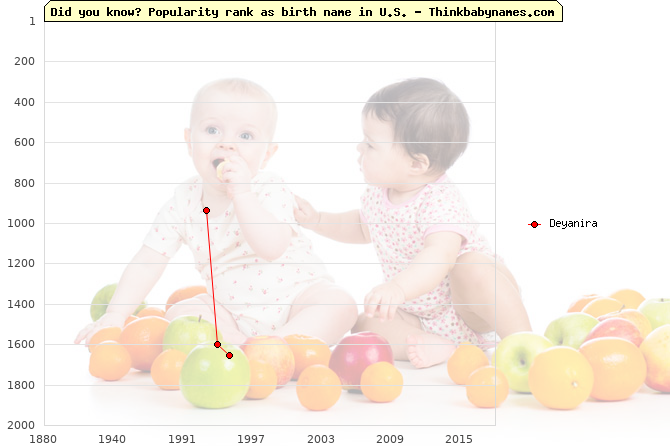 Top 2000 baby names ranking of Deyanira in U.S.