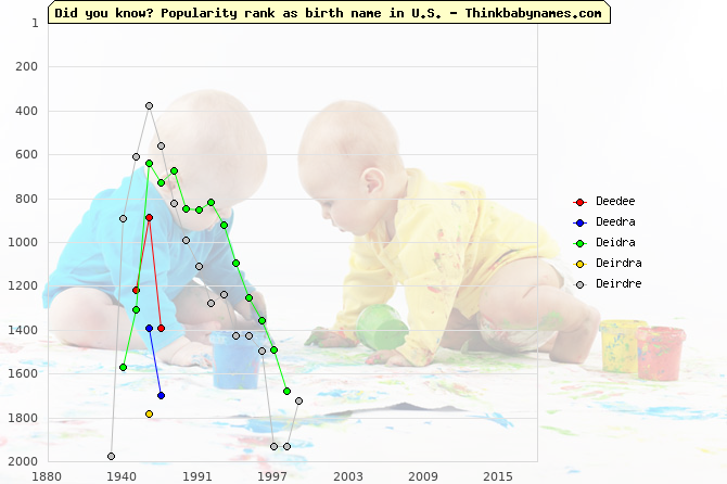 Top 2000 baby names ranking of Deedee, Deedra, Deidra, Deirdra, Deirdre in U.S.