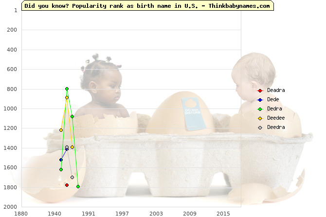 Top 2000 baby names ranking of Deadra, Dede, Dedra, Deedee, Deedra in U.S.