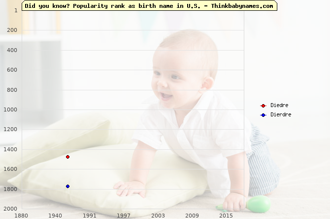 Top 2000 baby names ranking of Diedre, Dierdre in U.S.