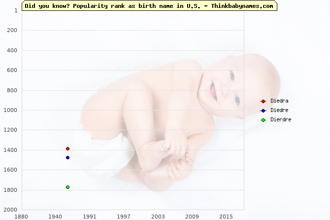 Top 2000 baby names ranking of Diedra, Diedre, Dierdre in U.S.