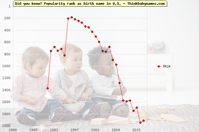 Top 2000 baby names ranking of Deja name in U.S.