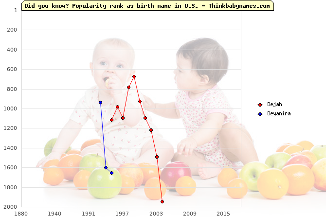 Top 2000 baby names ranking of Dejah, Deyanira in U.S.