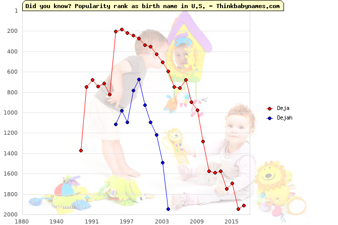 Top 2000 baby names ranking of Deja, Dejah in U.S.