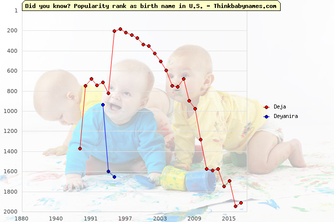 Top 2000 baby names ranking of Deja, Deyanira in U.S.