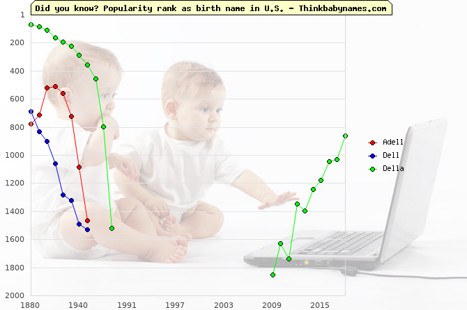 Top 2000 baby names ranking of Adell, Dell, Della in U.S.