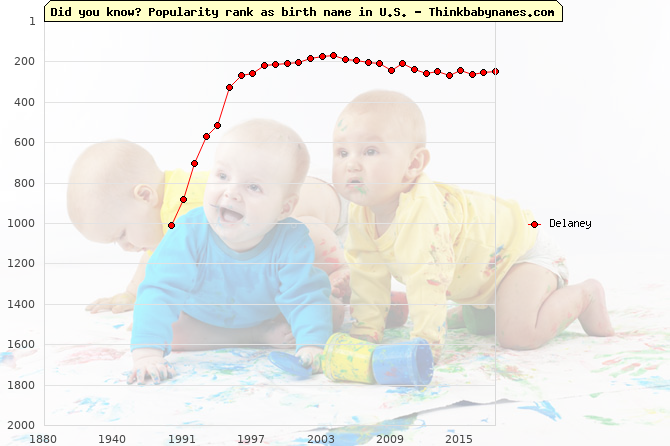 Top 2000 baby names ranking of Delaney name in U.S.