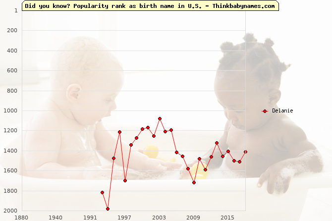 Top 2000 baby names ranking of Delanie name in U.S.