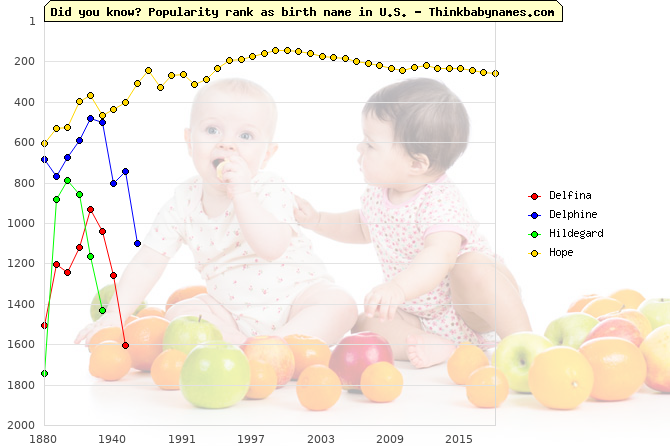 Top 2000 baby names ranking of Wisdom names: Delfina, Delphine, Hildegard, Hope