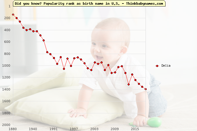 Top 2000 baby names ranking of Delia name in U.S.