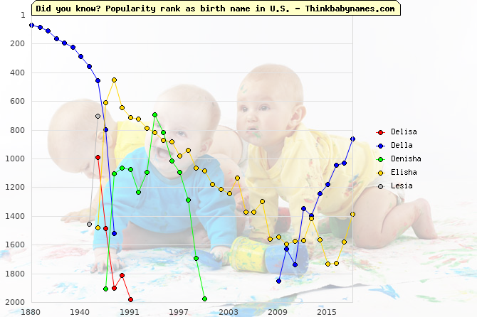 Top 1000 baby names ranking of Delisa, Della, Denisha, Elisha, Lesia in U.S.